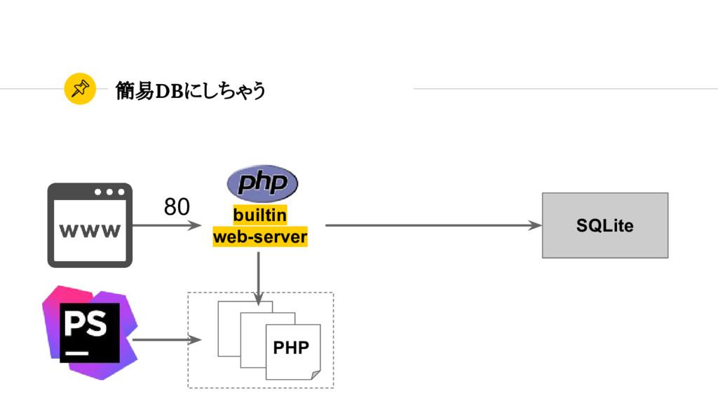 簡易DBにしちゃう SQLite PHP 80 builtin web-server