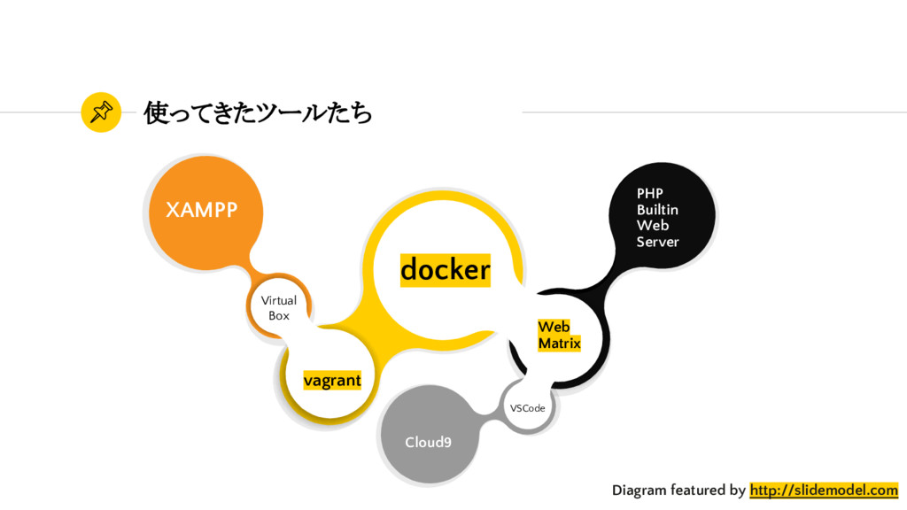使ってきたツールたち Diagram featured by http://slidemode...