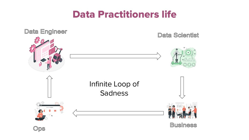 Data Practitioners life Infinite Loop of Sadness
