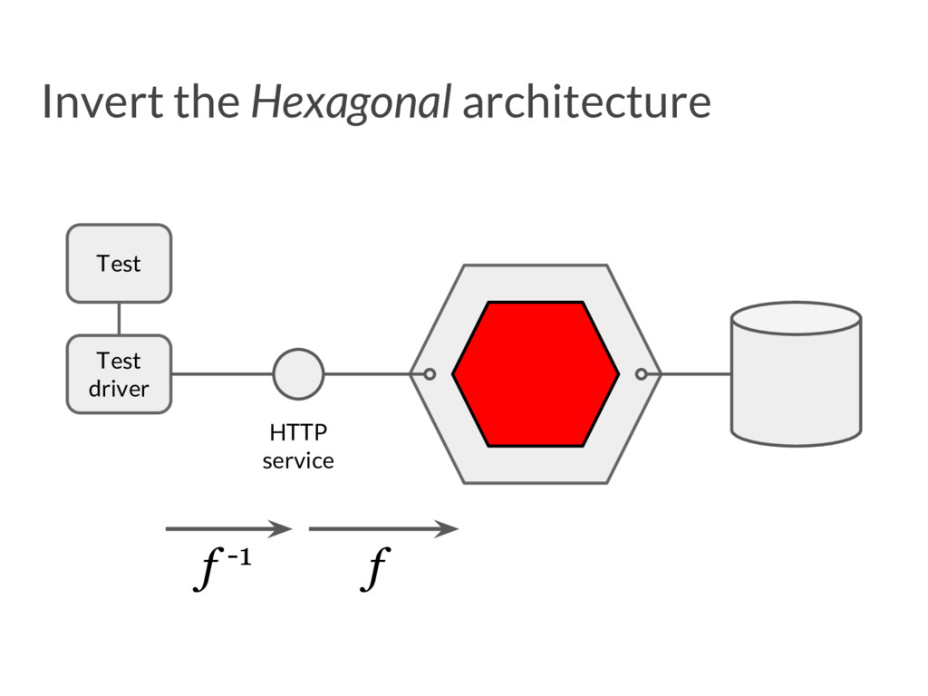 Invert the Hexagonal architecture HTTP service ...