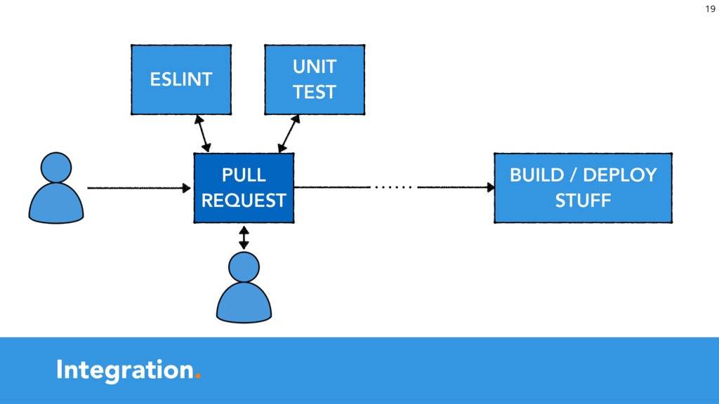 Integration.