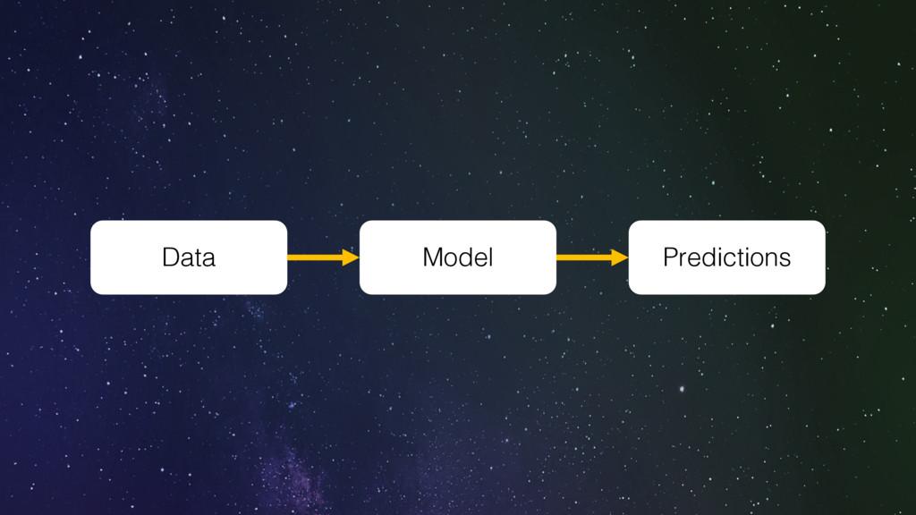 Data Model Predictions