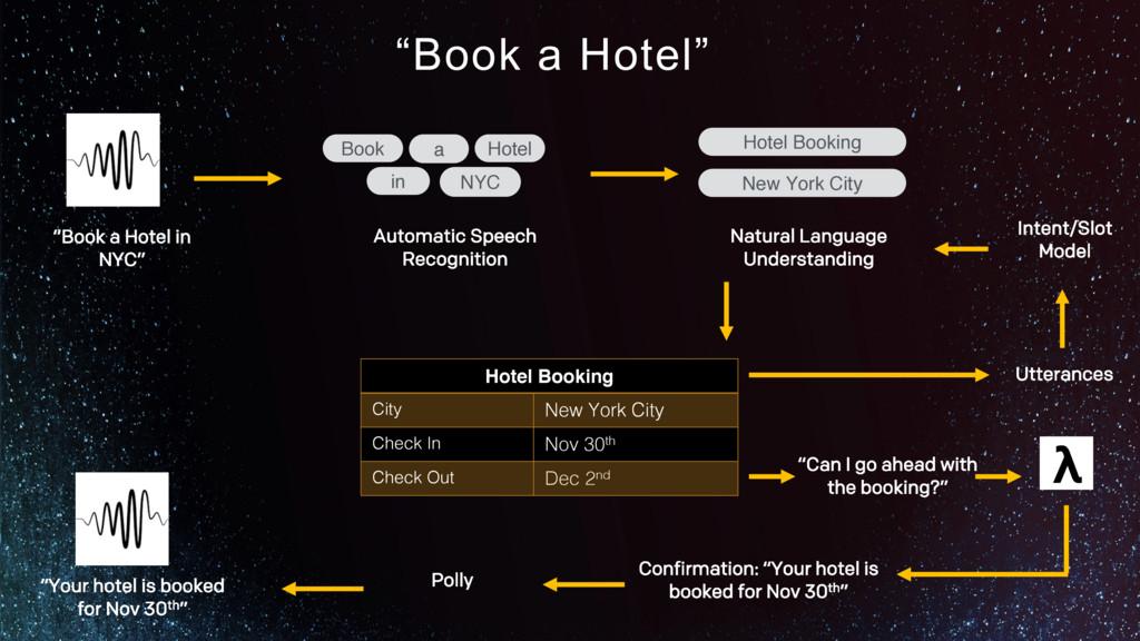 Hotel Booking City New York City Check In Nov 3...