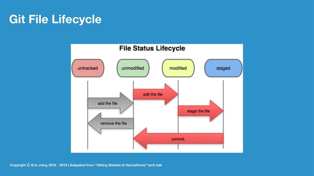 Git File Lifecycle Copyright ꊯ Eric Jiang 2018 ...