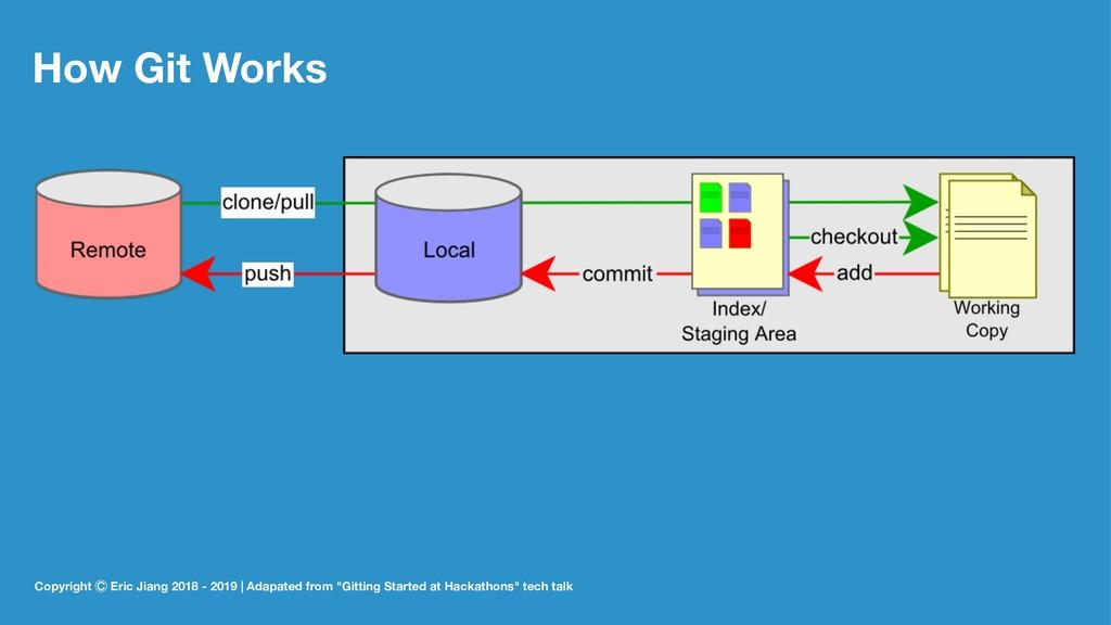 How Git Works Copyright ꊯ Eric Jiang 2018 - 201...