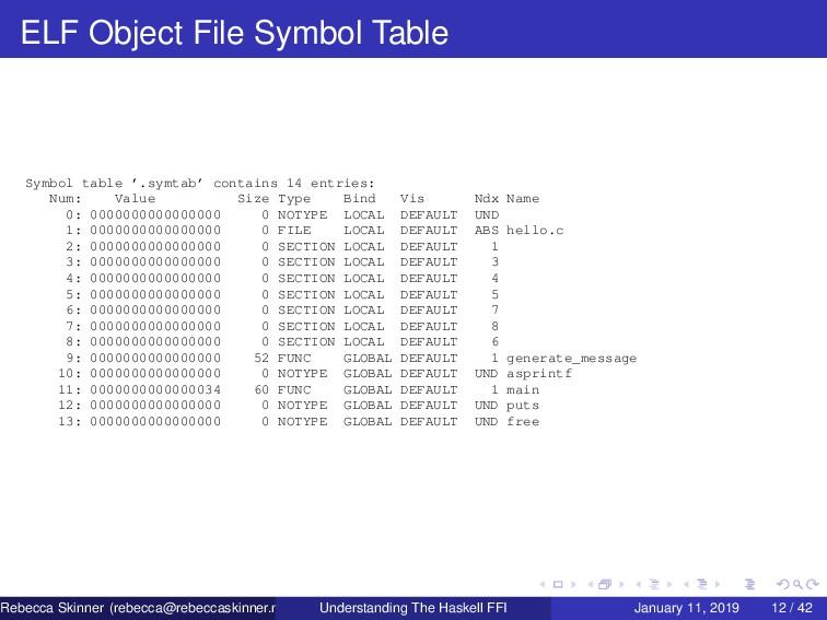ELF Object File Symbol Table Symbol table '.sym...