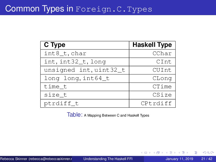 Common Types in Foreign.C.Types C Type Haskell ...