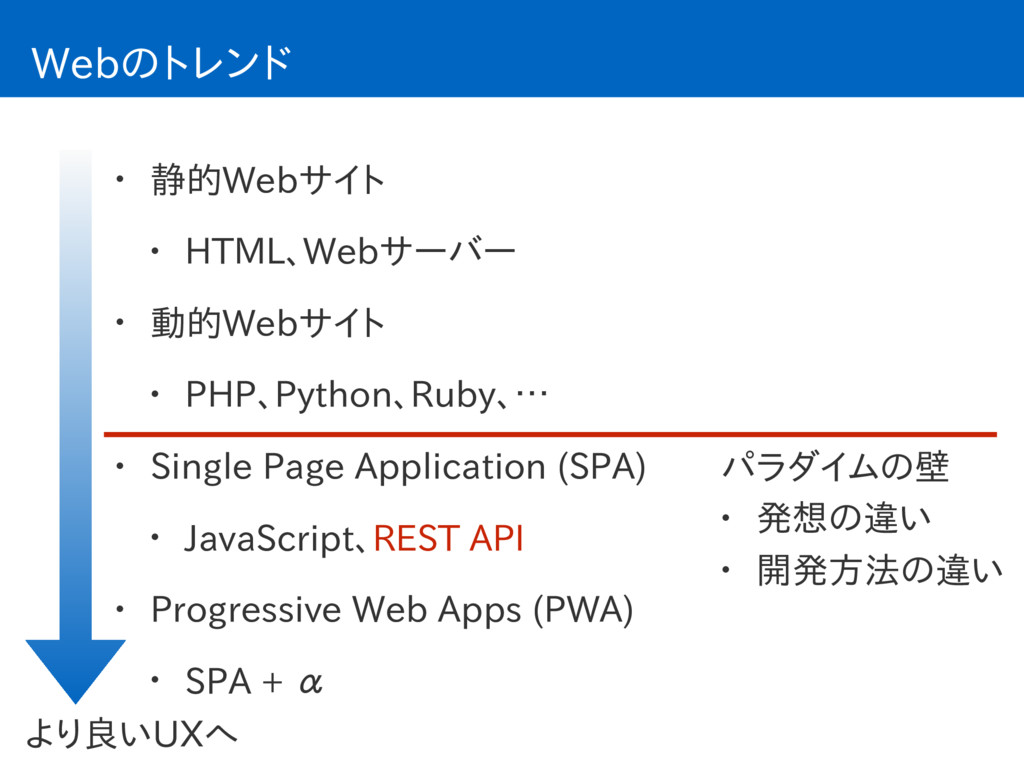 Webのトレンド • 静的Webサイト • HTML、Webサーバー • 動的Webサイト •...