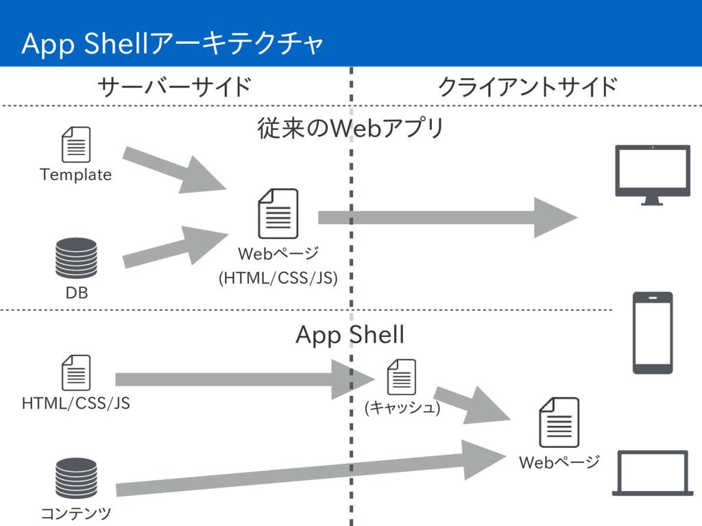 App Shellアーキテクチャ Webページ (HTML/CSS/JS) サーバーサイド ...