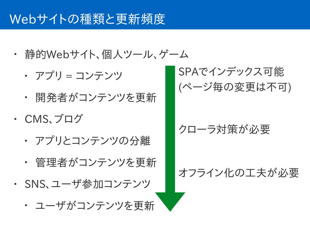 Webサイトの種類と更新頻度 • 静的Webサイト、個人ツール、ゲーム • アプリ = コンテ...