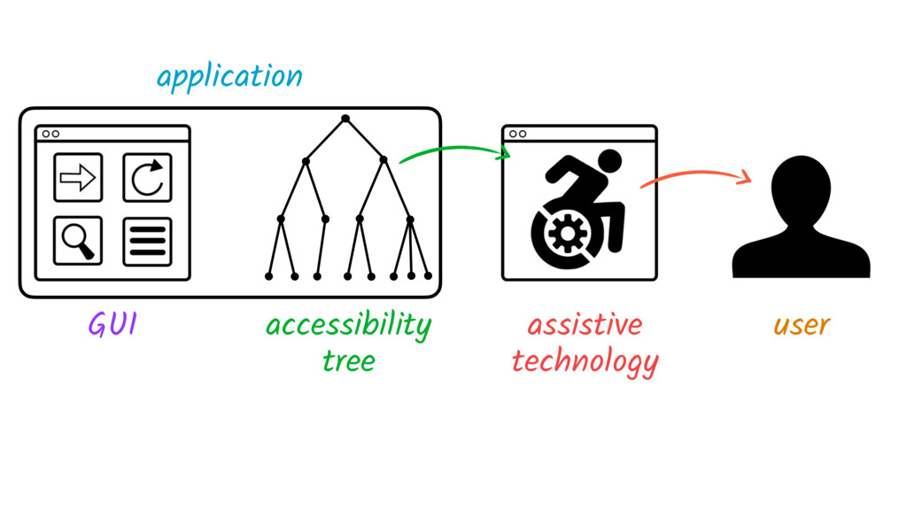 GUI accessibility tree assistive technology use...
