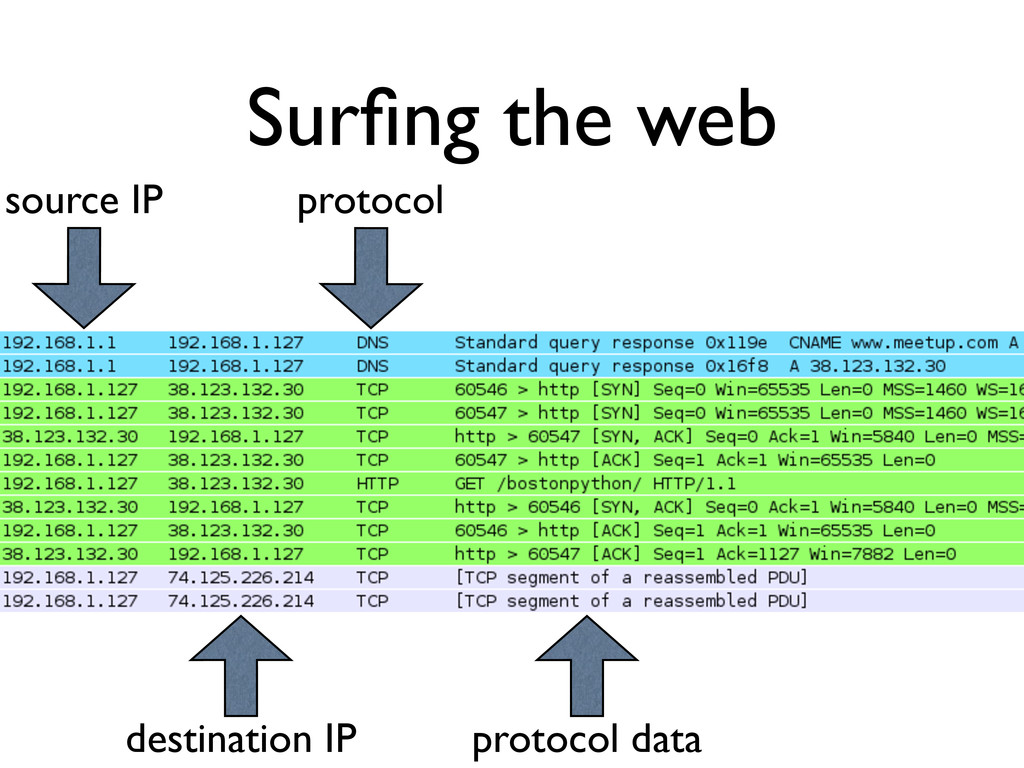 Surfing the web protocol source IP destination I...