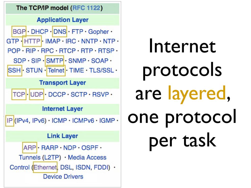 Internet protocols are layered, one protocol pe...