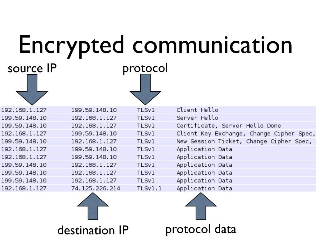 Encrypted communication source IP destination I...