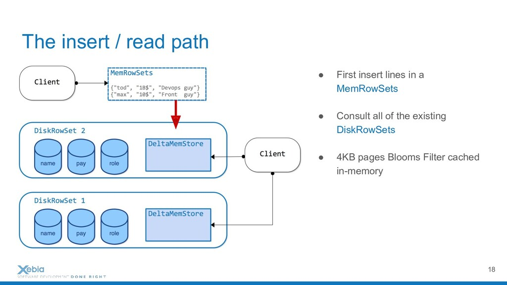 The insert / read path ● First insert lines in ...