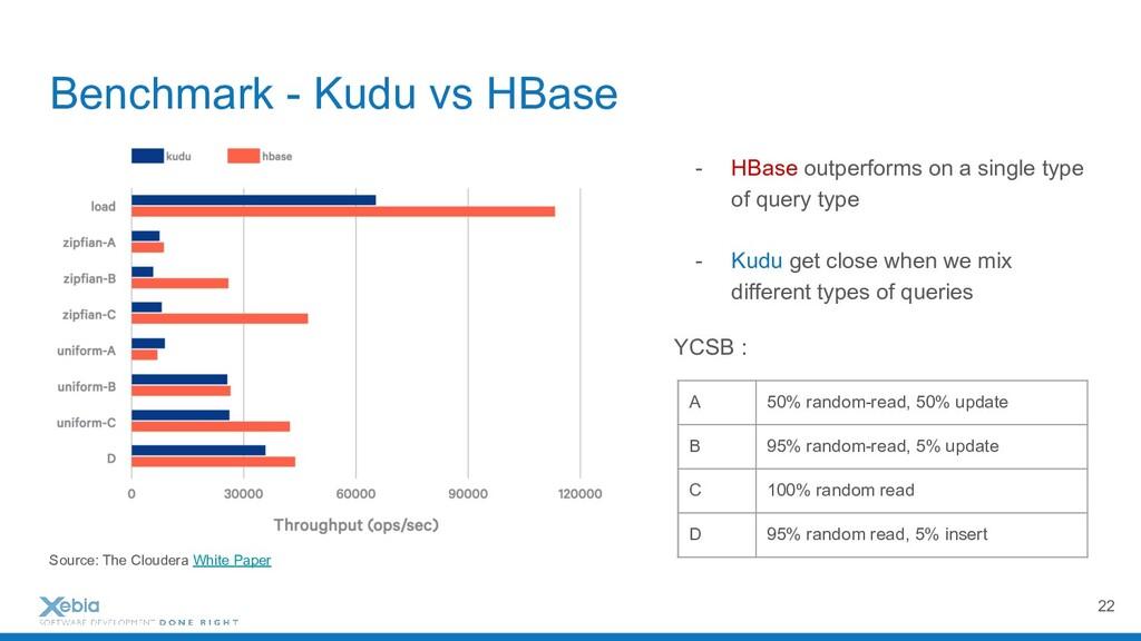 Benchmark - Kudu vs HBase - HBase outperforms o...