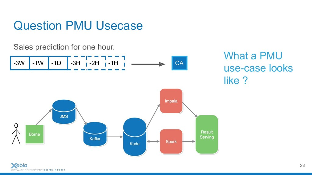 Question PMU Usecase Sales prediction for one h...