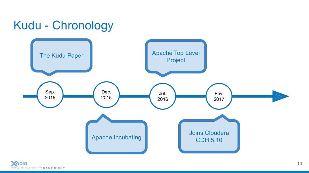 Kudu - Chronology 10 Sep. 2015 Dec. 2015 Jul. 2...