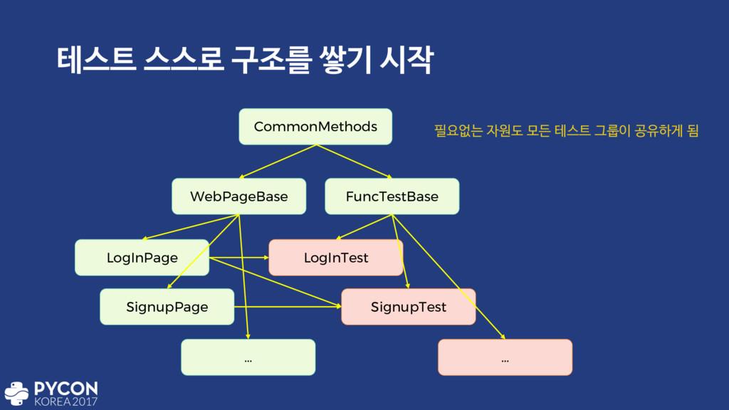 పझ झझ۽ ҳઑܳ ऺӝ द CommonMethods WebPageBase Fun...