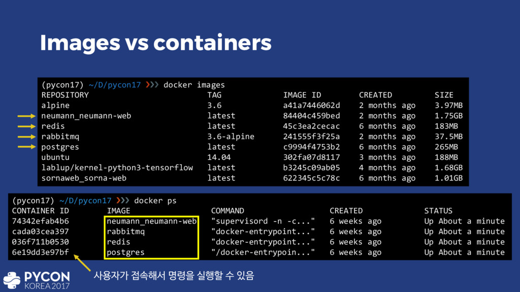 Images vs containers (pycon17) ~/D/pycon17 ››› ...