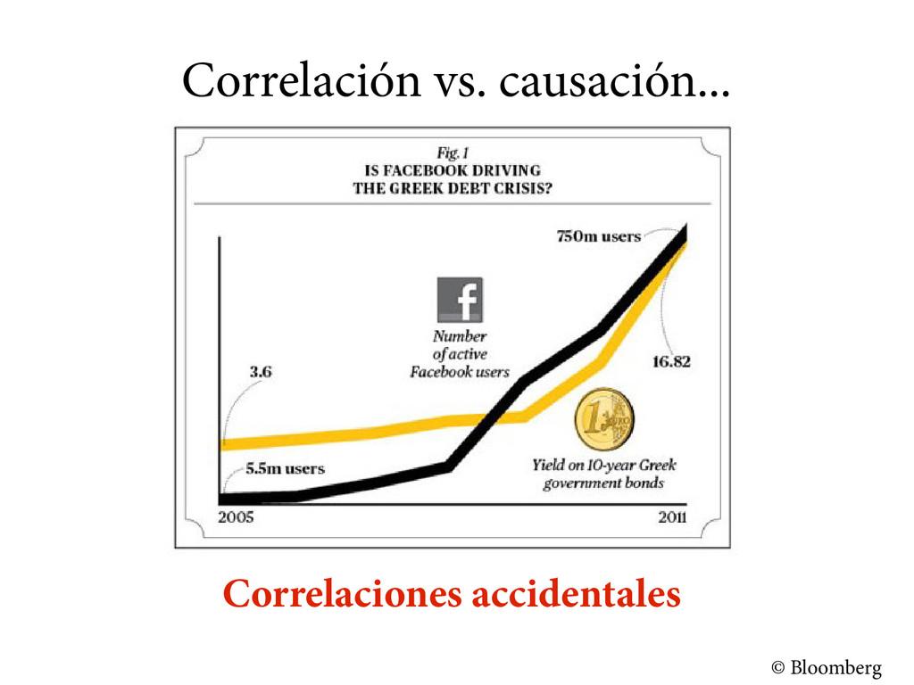 Correlación vs. causación... © Bloomberg Correl...