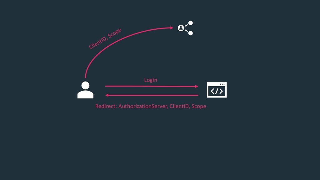 Redirect: AuthorizationServer, ClientID, Scope ...