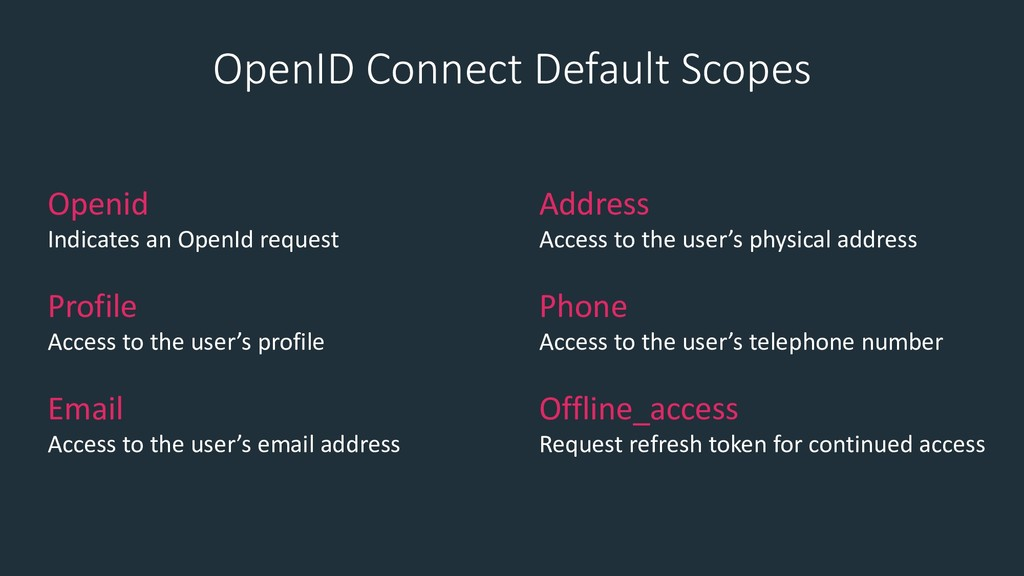 OpenID Connect Default Scopes Openid Indicates ...