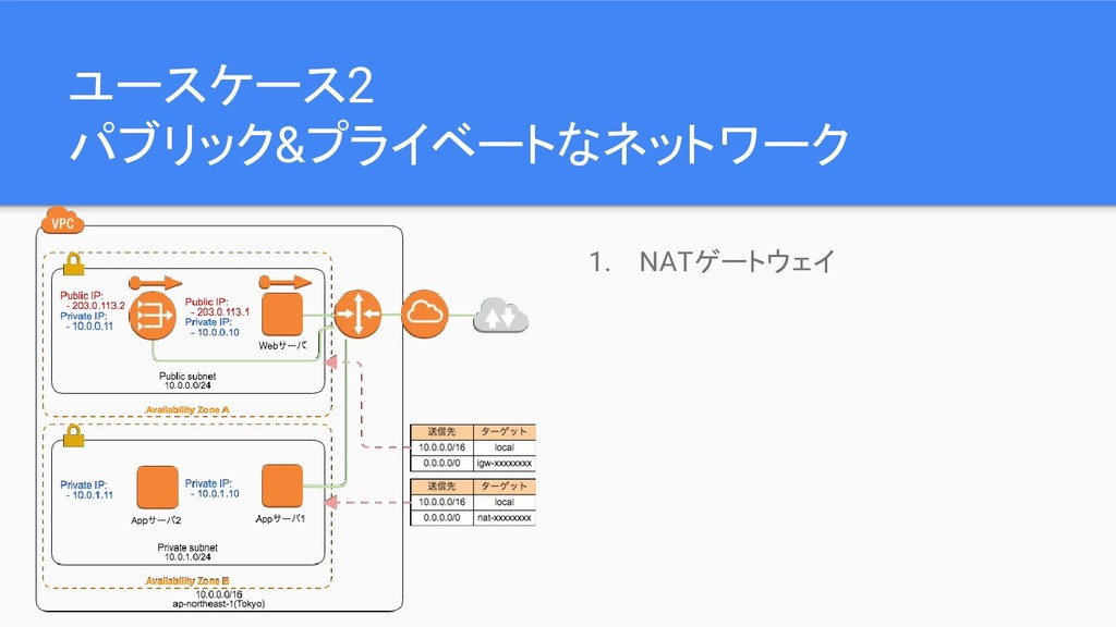 ユースケース2 パブリック&プライベートなネットワーク 1. NATゲートウェイ