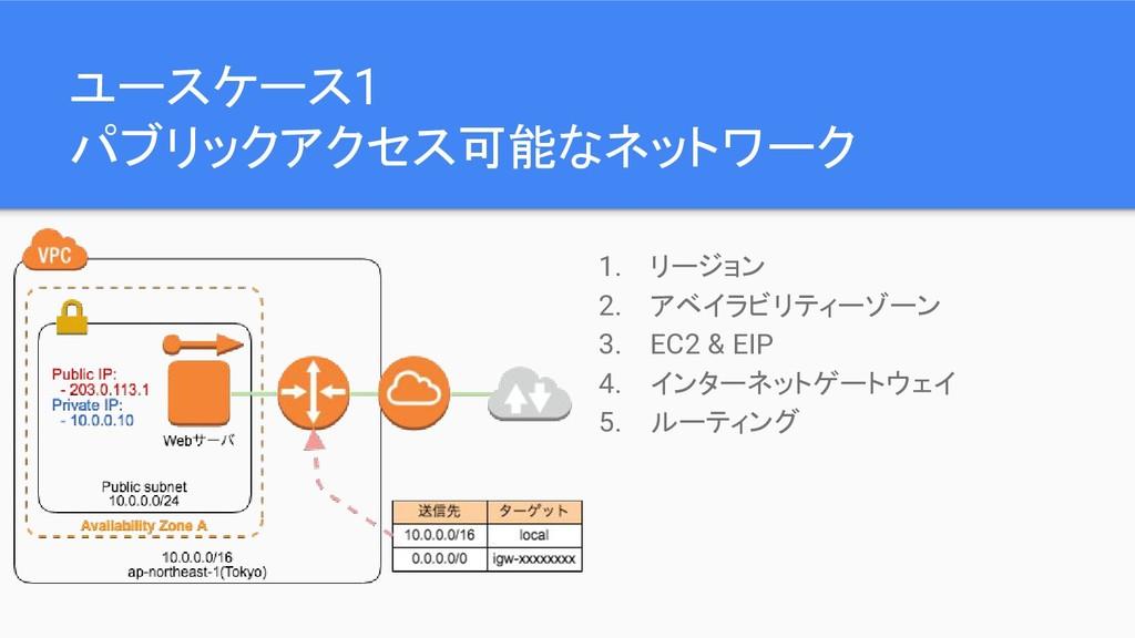 ユースケース1 パブリックアクセス可能なネットワーク 1. リージョン 2. アベイラビリティ...