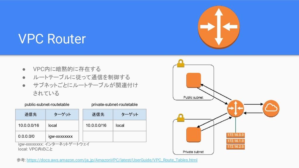 VPC Router ● VPC内に暗黙的に存在する ● ルートテーブルに従って通信を制御する...