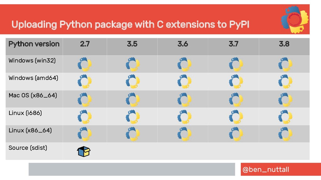 @ben_nuttall Uploading Python package with C ex...