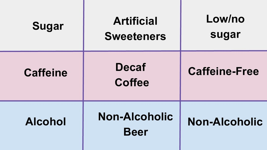 Artificial Sweeteners Sugar Low/no sugar Caffei...
