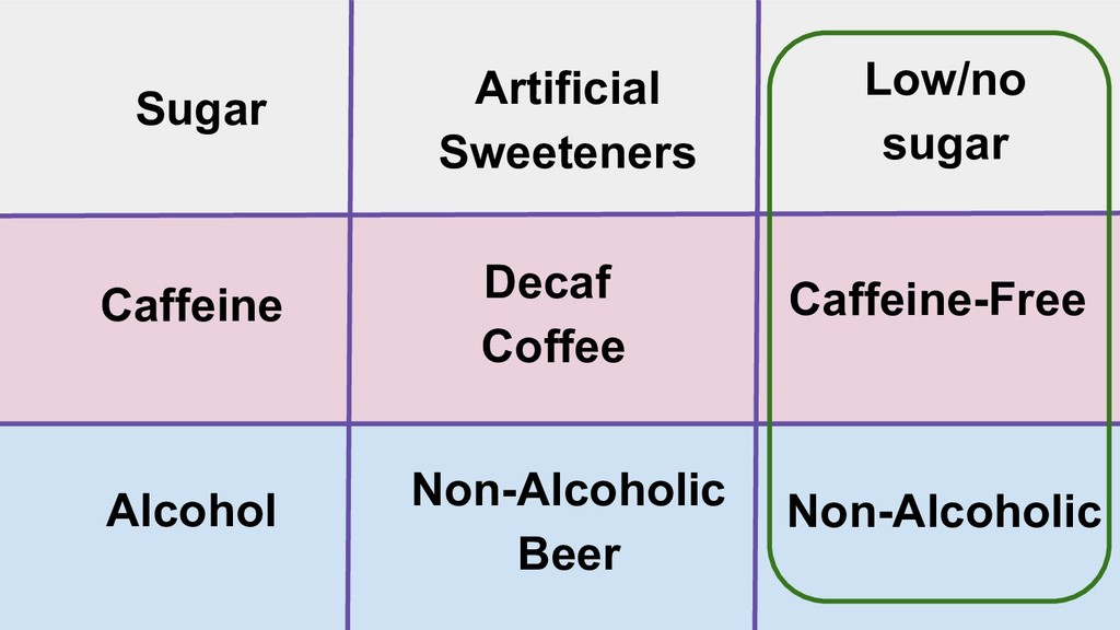 Artificial Sweeteners Sugar Caffeine Caffeine-F...