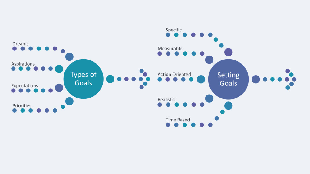 Types of Goals Dreams Aspirations Expectations ...