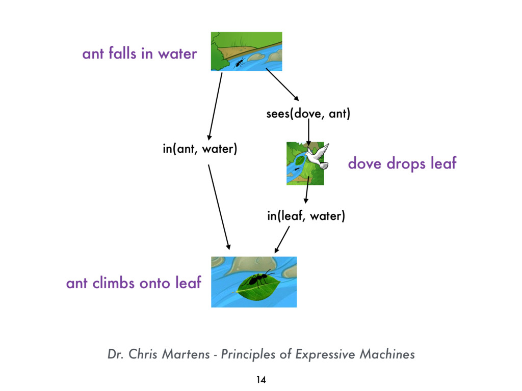 Dr. Chris Martens - Principles of Expressive Ma...
