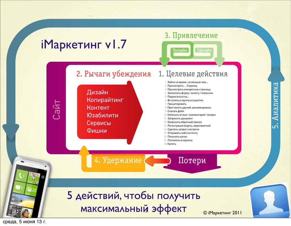 © iМаркетинг 2011 iМаркетинг v1.7 13 5 действий...