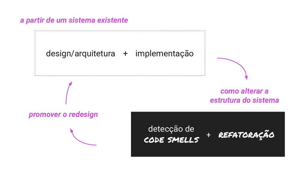 detecção de code smells + refatoração design/ar...