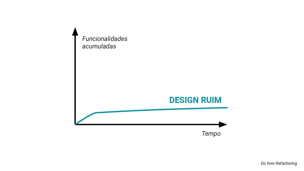 Do livro Refactoring DESIGN RUIM Funcionalidade...