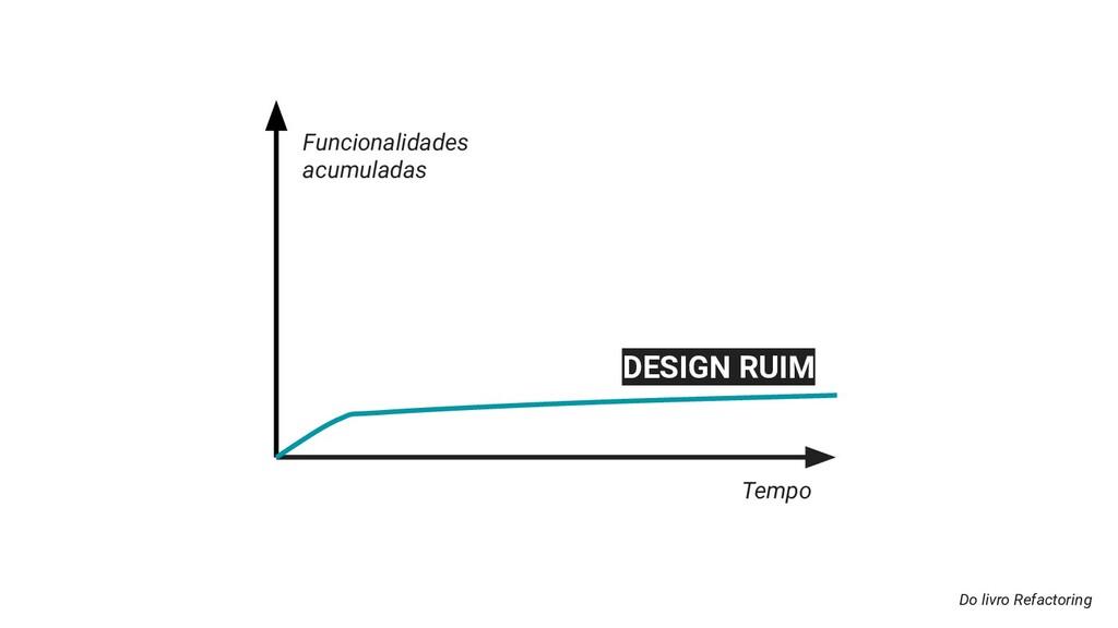 Do livro Refactoring Funcionalidades acumuladas...