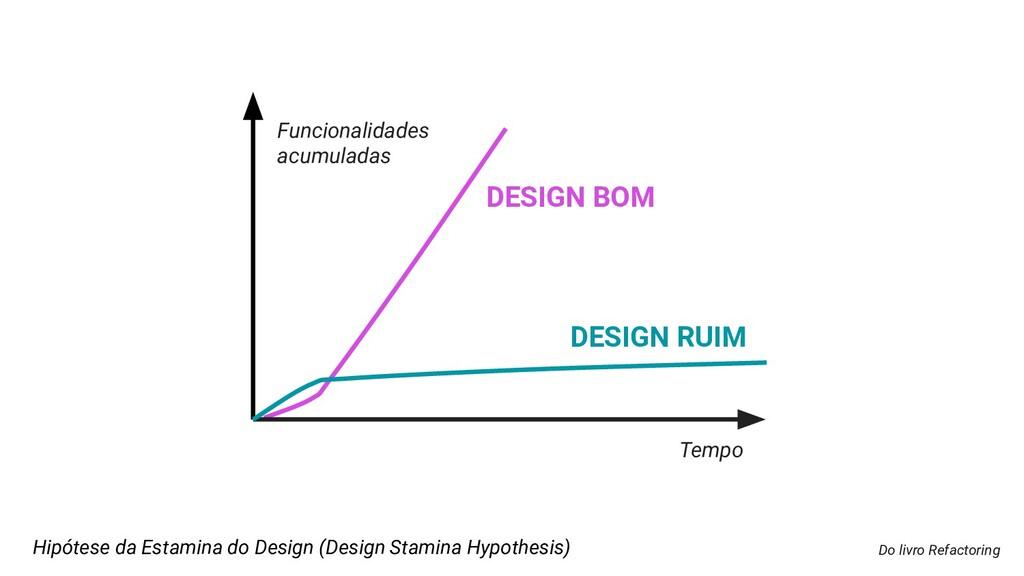 Do livro Refactoring DESIGN RUIM Hipótese da Es...