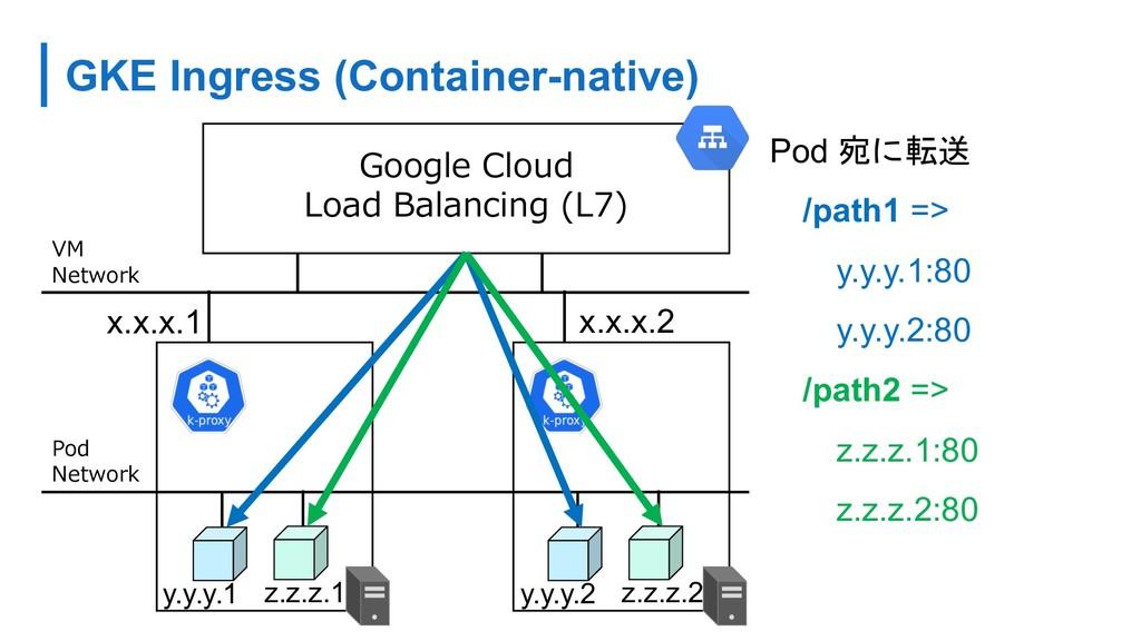 GKE Ingress (Container-native) (. ) (. . 7 Pod ...