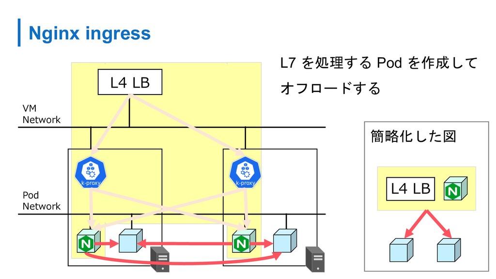 Nginx ingress L7  Pod