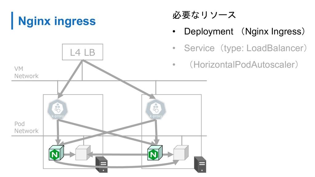 Nginx ingress  • Deployment Nginx Ingre...