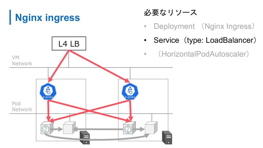 • Deployment Nginx Ingress • Servicet...