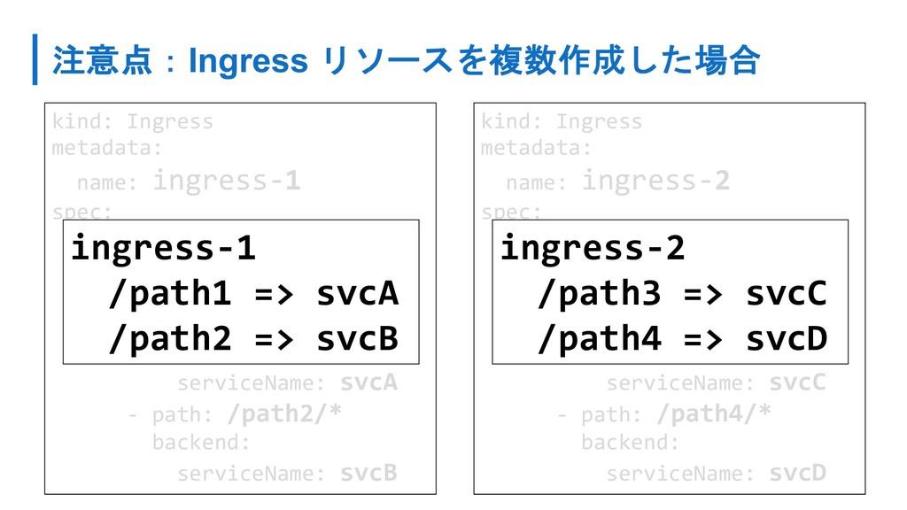 Ingress   kind: Ingress metadata...