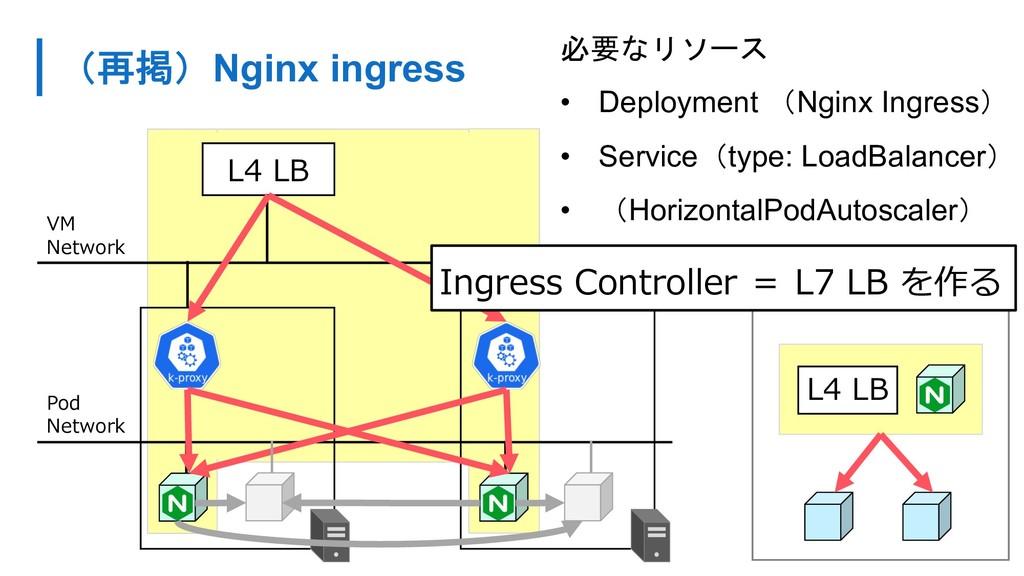 Nginx ingress 4 4  • Deployment Ngi...