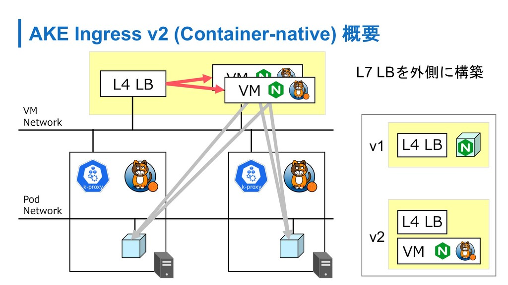 AKE Ingress v2 (Container-native)  L7 LB...