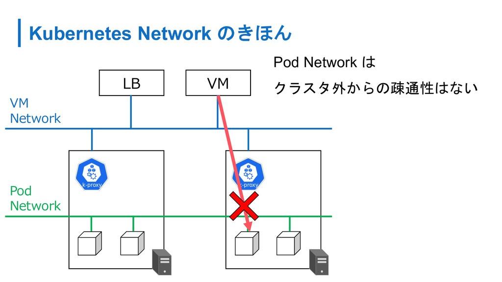 Kubernetes Network          ...