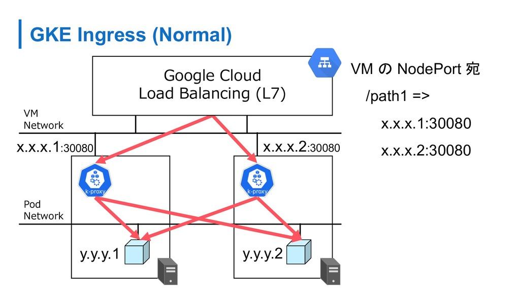 GKE Ingress (Normal) (. ) (. . 7 VM  NodePort ...