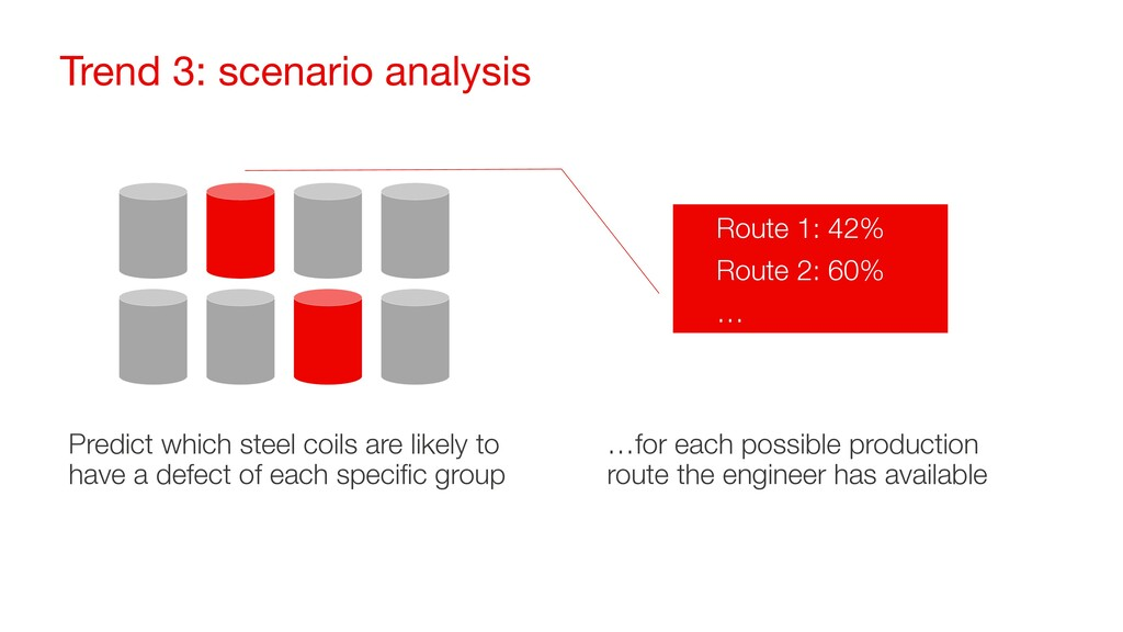 Trend 3: scenario analysis Predict which steel ...
